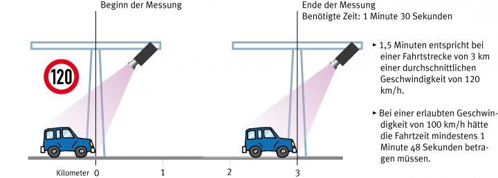 Section Control - Abschnittsbezogene Geschwindigkeitskontrolle in Niedersachsen